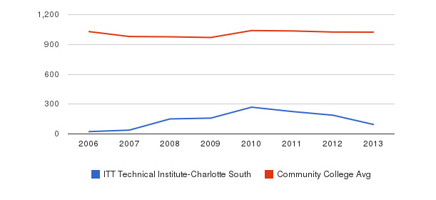 ITT Technical Institute-Charlotte South Part-Time Students&nbsp(2006-2013)