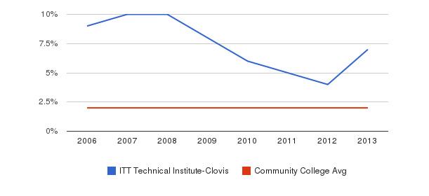 ITT Technical Institute-Clovis Asian&nbsp(2006-2013)