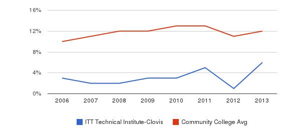 ITT Technical Institute-Clovis Black&nbsp(2006-2013)