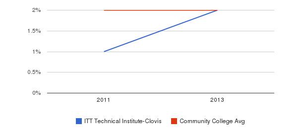 ITT Technical Institute-Clovis More&nbsp(2011-2013)