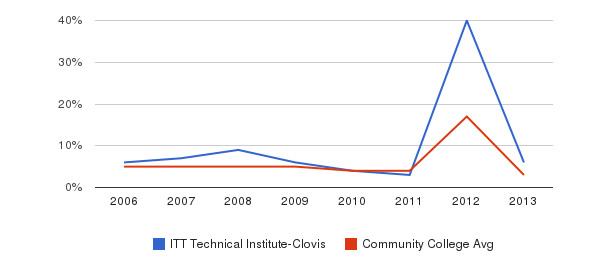 ITT Technical Institute-Clovis Unknown&nbsp(2006-2013)