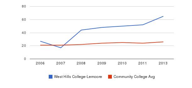 West Hills College-Lemoore student staff&nbsp(2006-2013)