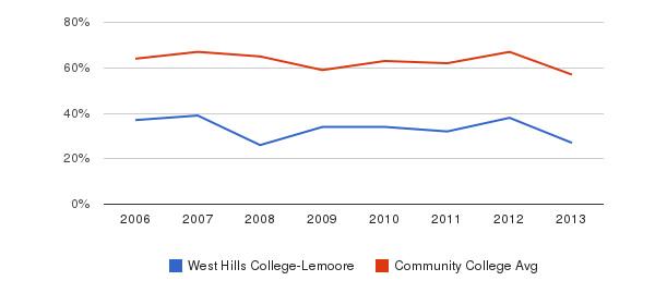 West Hills College-Lemoore White&nbsp(2006-2013)