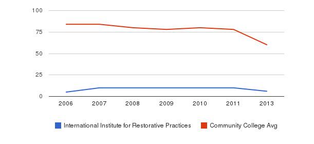 International Institute for Restorative Practices Total Faculty&nbsp(2006-2013)