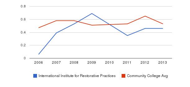 International Institute for Restorative Practices Diversity Score&nbsp(2006-2013)