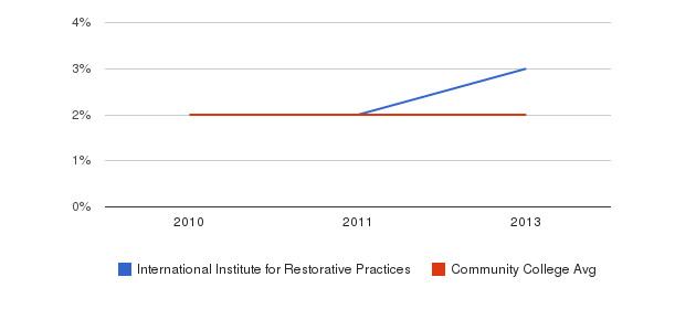 International Institute for Restorative Practices More&nbsp(2010-2013)