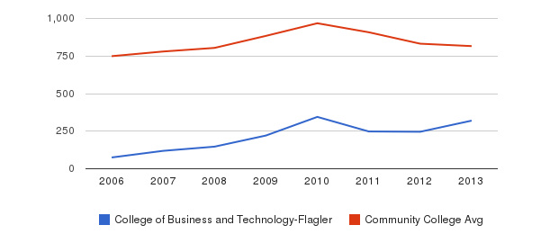 College of Business and Technology-Flagler Full-Time Students&nbsp(2006-2013)