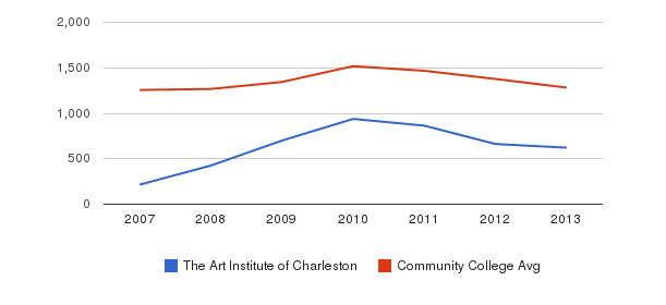 The Art Institute of Charleston Total Enrollment&nbsp(2007-2013)
