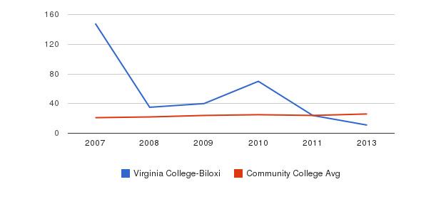 Virginia College-Biloxi student staff&nbsp(2007-2013)