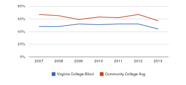 Virginia College-Biloxi White&nbsp(2007-2013)