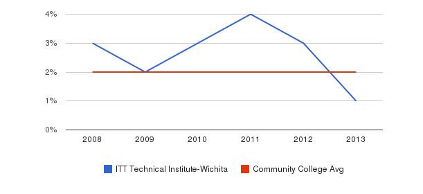 ITT Technical Institute-Wichita Asian&nbsp(2008-2013)