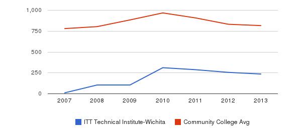 ITT Technical Institute-Wichita Full-Time Students&nbsp(2007-2013)
