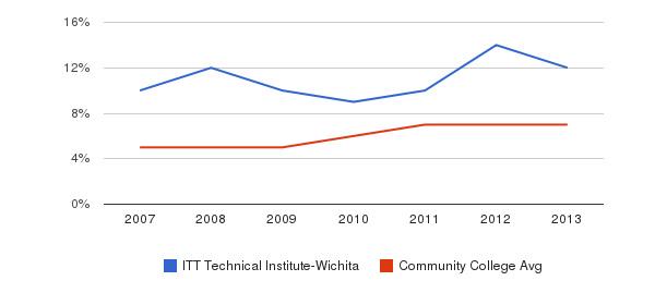 ITT Technical Institute-Wichita Hispanic&nbsp(2007-2013)