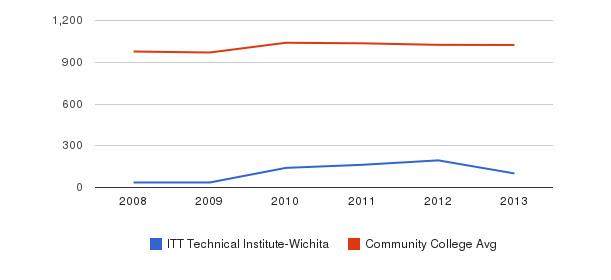 ITT Technical Institute-Wichita Part-Time Students&nbsp(2008-2013)