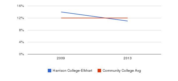 Harrison College-Elkhart Black&nbsp(2009-2013)