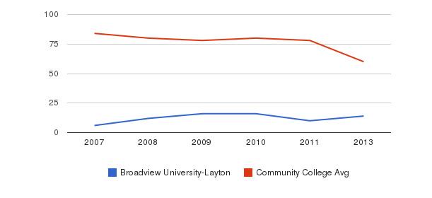 Broadview University-Layton Total Faculty&nbsp(2007-2013)