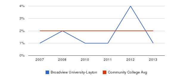 Broadview University-Layton Asian&nbsp(2007-2013)
