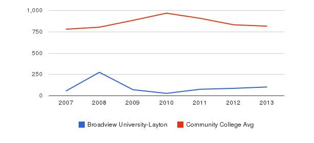 Broadview University-Layton Full-Time Students&nbsp(2007-2013)