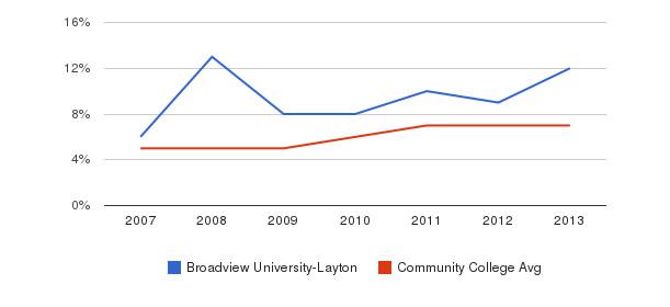 Broadview University-Layton Hispanic&nbsp(2007-2013)