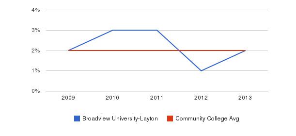 Broadview University-Layton More&nbsp(2009-2013)