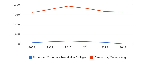 Southeast Culinary & Hospitality College Full-Time Students&nbsp(2008-2013)