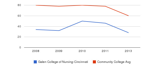 Galen College of Nursing-Cincinnati Total Faculty&nbsp(2008-2013)