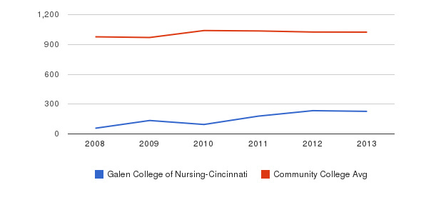 Galen College of Nursing-Cincinnati Part-Time Students&nbsp(2008-2013)