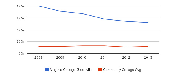 Virginia College-Greenville Black&nbsp(2008-2013)