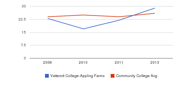 Vatterott College-Appling Farms student staff&nbsp(2009-2013)