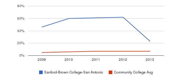 Sanford-Brown College-San Antonio Hispanic&nbsp(2009-2013)