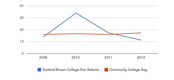 Sanford-Brown College-San Antonio student staff&nbsp(2009-2013)