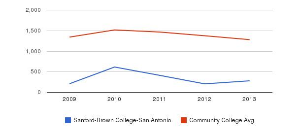 Sanford-Brown College-San Antonio Total Enrollment&nbsp(2009-2013)