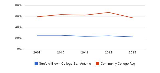 Sanford-Brown College-San Antonio White&nbsp(2009-2013)