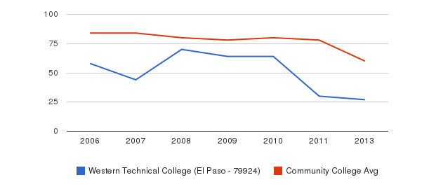 Western Technical College (El Paso - 79924) Total Faculty&nbsp(2006-2013)