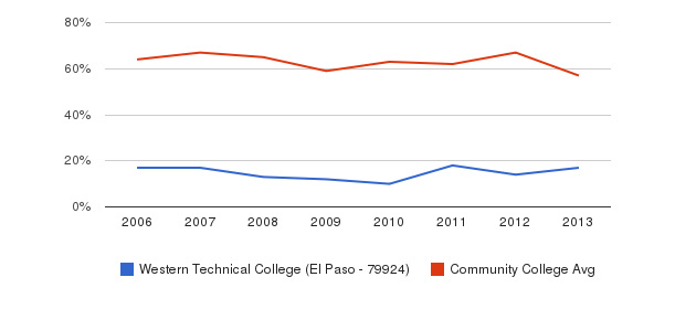 Western Technical College (El Paso - 79924) White&nbsp(2006-2013)