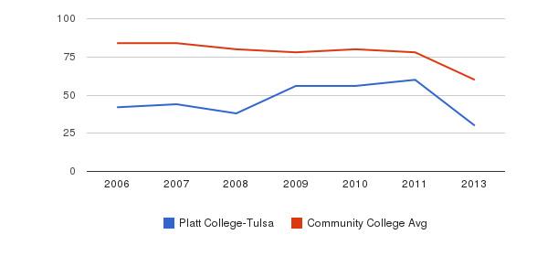 Platt College-Tulsa Total Faculty&nbsp(2006-2013)