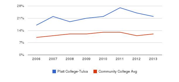 Platt College-Tulsa Black&nbsp(2006-2013)