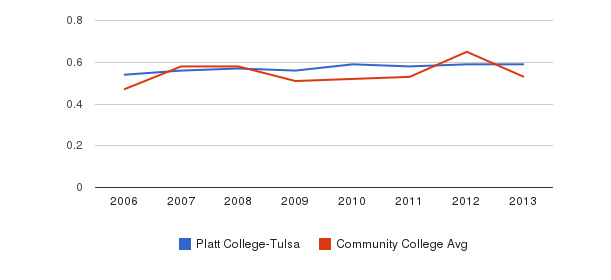 Platt College-Tulsa Diversity Score&nbsp(2006-2013)