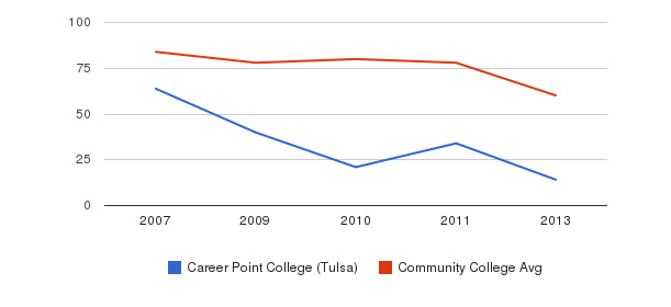 Career Point College (Tulsa) Total Faculty&nbsp(2007-2013)