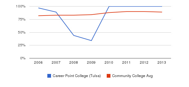 Career Point College (Tulsa) % Students Receiving Some Financial Aid&nbsp(2006-2013)