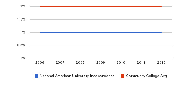 National American University-Independence Asian&nbsp(2006-2013)