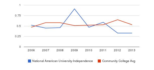 National American University-Independence Diversity Score&nbsp(2006-2013)