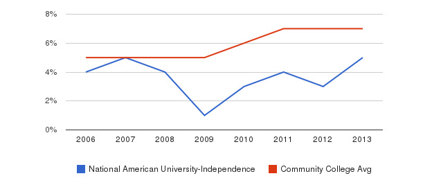 National American University-Independence Hispanic&nbsp(2006-2013)