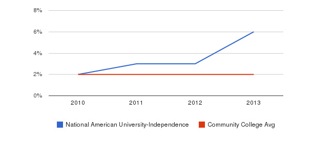 National American University-Independence More&nbsp(2010-2013)