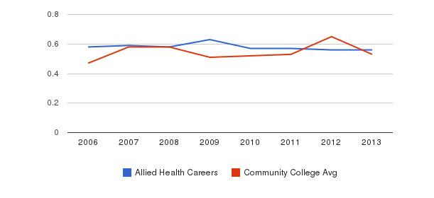 Allied Health Careers Diversity Score&nbsp(2006-2013)