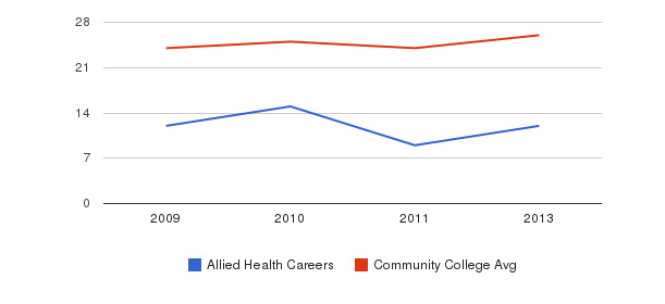 Allied Health Careers student staff&nbsp(2009-2013)