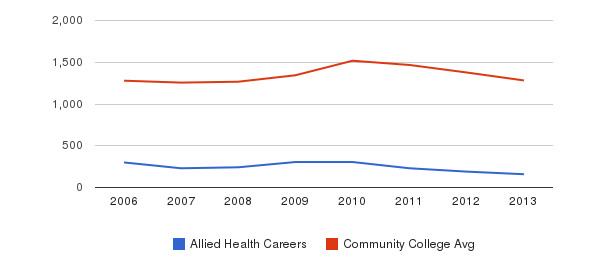 Allied Health Careers Total Enrollment&nbsp(2006-2013)