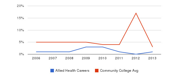 Allied Health Careers Unknown&nbsp(2006-2013)