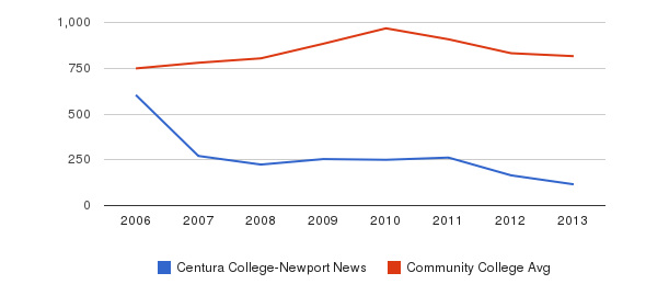 Centura College-Newport News Full-Time Students&nbsp(2006-2013)