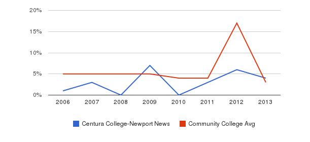 Centura College-Newport News Unknown&nbsp(2006-2013)